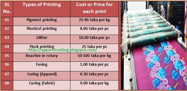 Printing cost calculation method in textile