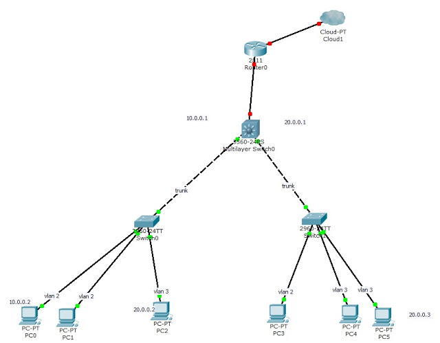 Tutorial Ebook Premium CCNP: layer 3 switch & inter-VLan