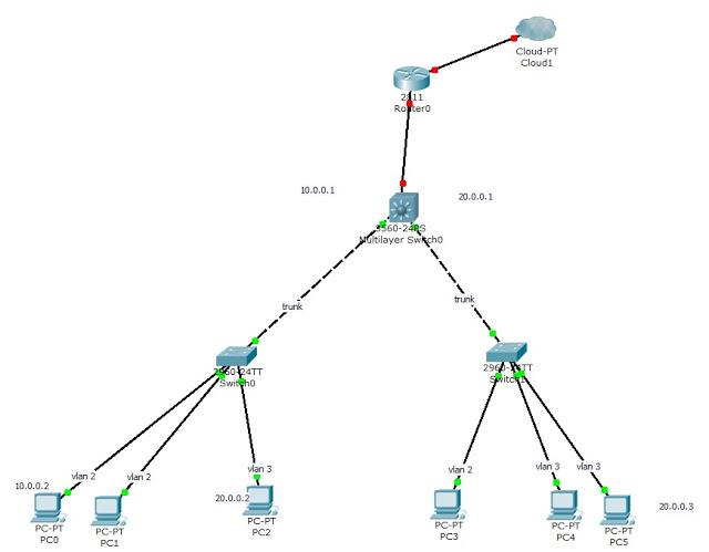 Tutorial Ebook Premium CCNP: layer 3 switch & inter-VLan