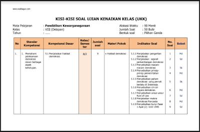 Kisi Kisi Soal UKK SMP Kelas 8 Kurikulum 2013 Tahun 2017/2018
