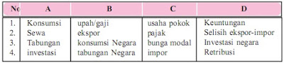 Soal Ekonomi Kelas X Bab 6 : Pendapatan Nasional