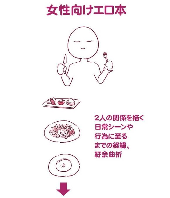 Ilustração mostra a diferença entre hentai feito para mulheres e homens