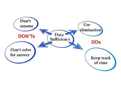 ေဒါက္တာခင္ေမာင္၀င္း(သခ်ာၤ) – Data Sufficiency Questions –  နိဂံုး