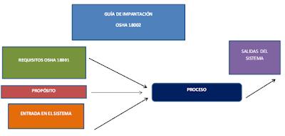 Normas OSHA 18000 1