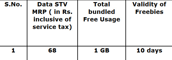 BSNL-data-pack-for-Punjab