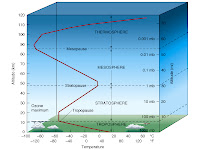 Atmosphere Diagram