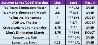 Survivor Series 2018 - Star Ratings O/U Betting