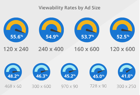 viewability rates by display ad sizes