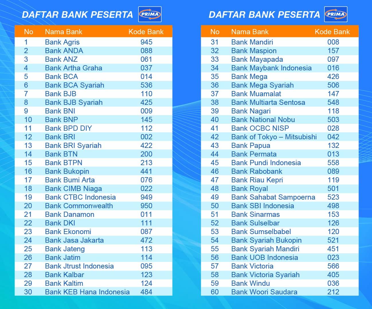 Daftar Kode Bank untuk Transfer Antar Bank di Jaringan ATM