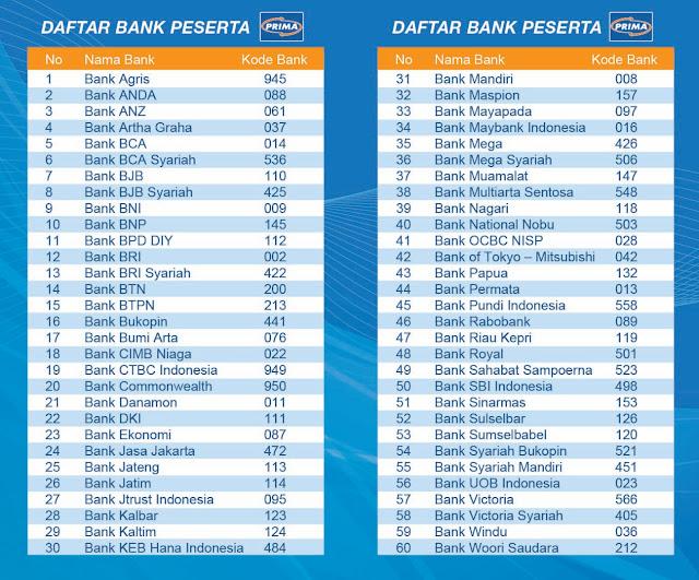 Kode antar bank Jaringan Prima. http://www.jaringanprima.com/kode/all