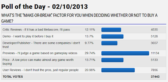 GameFAQs poll of the day make or break factor game purchase 2013