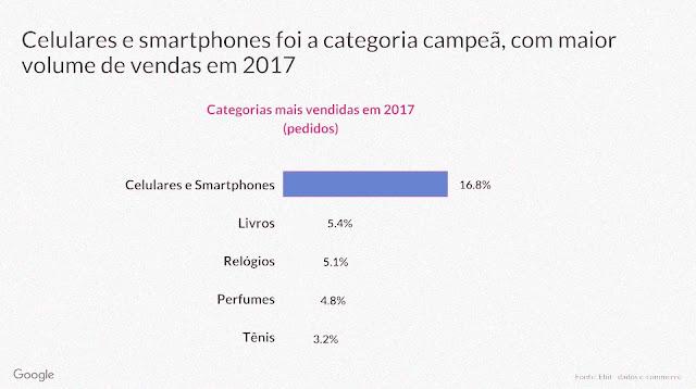 Dia dos Namorados: Celulares e Smartphones foi à categoria campeã