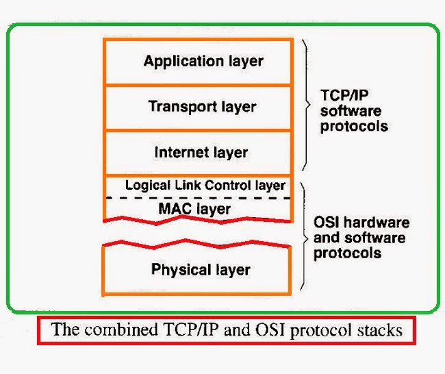 the combined tcp/ip and osi protocol stacks