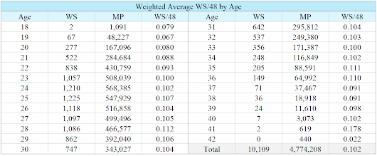 Weighted Average WS/48 by Age