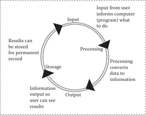 Examples ipo cycle computer