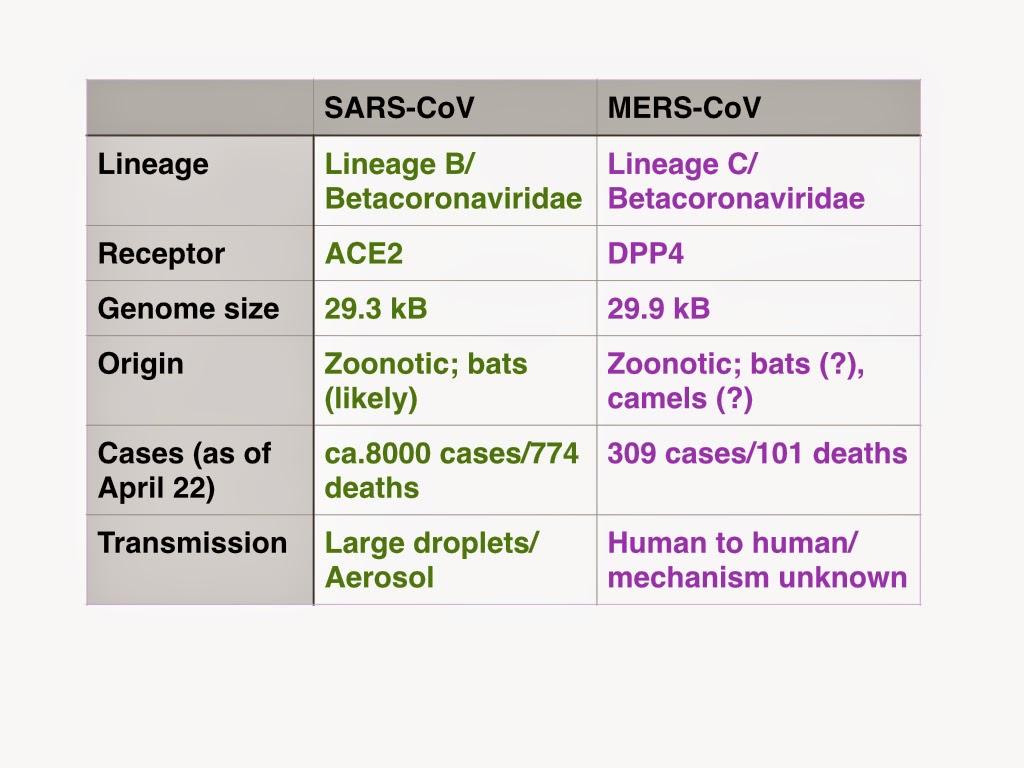 Virology tidbits: April 2014