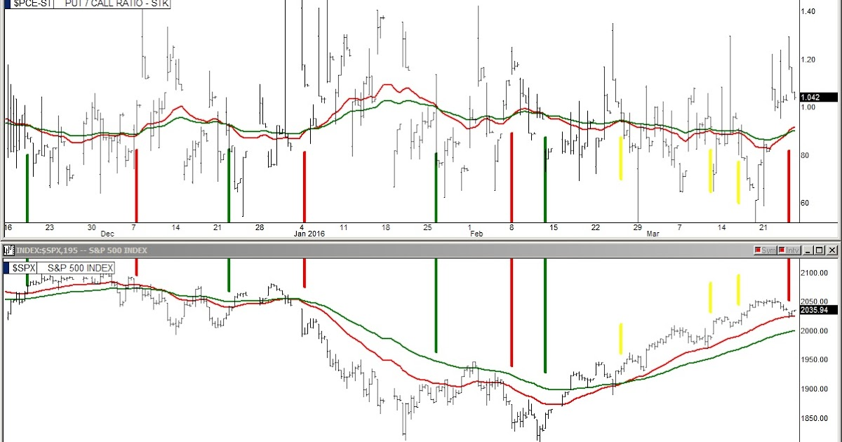The Stock Market Viewpoint: Put / Call Ratio Gives Sell ...