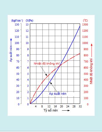 Mối quan hệ giữa tỷ số nén và áp suất hoặc nhiệt độ nén
