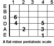 A flat minor pentatonic guitar scale