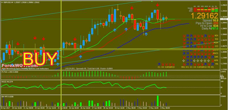 Forex-BWMFI-Trading-BUY