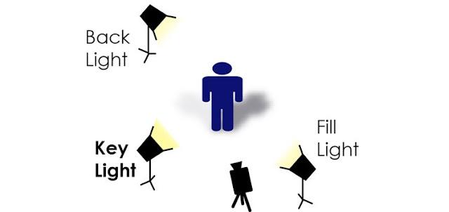 belajar videografi cinematic basic lighting