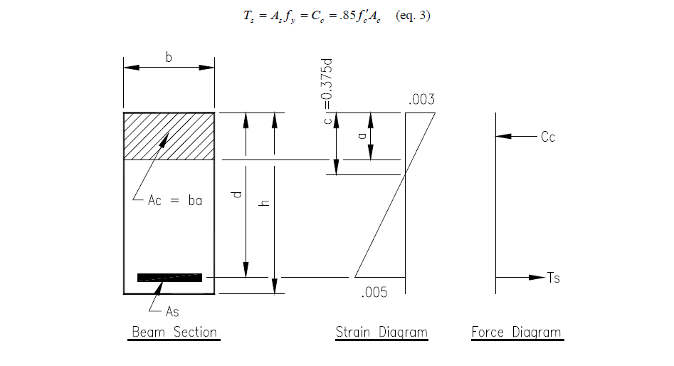Engineer's Standpoint: Reinforced Concrete Design