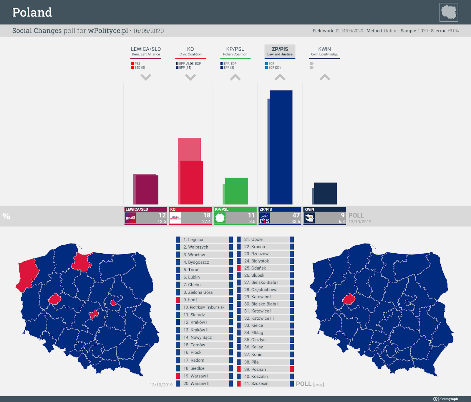 POLAND: Social Changes poll chart for wPolityce.pl, 16 May 2020