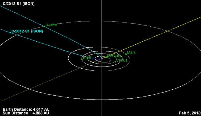 ภาพจำลองวงโคจรของดาวหางไอซอน ISON
