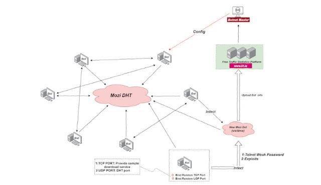 Mozi - mạng botnet P2P đang tấn công vào các bộ định tuyến của Netgear, D-Link, Huawei - CyberSec365.org