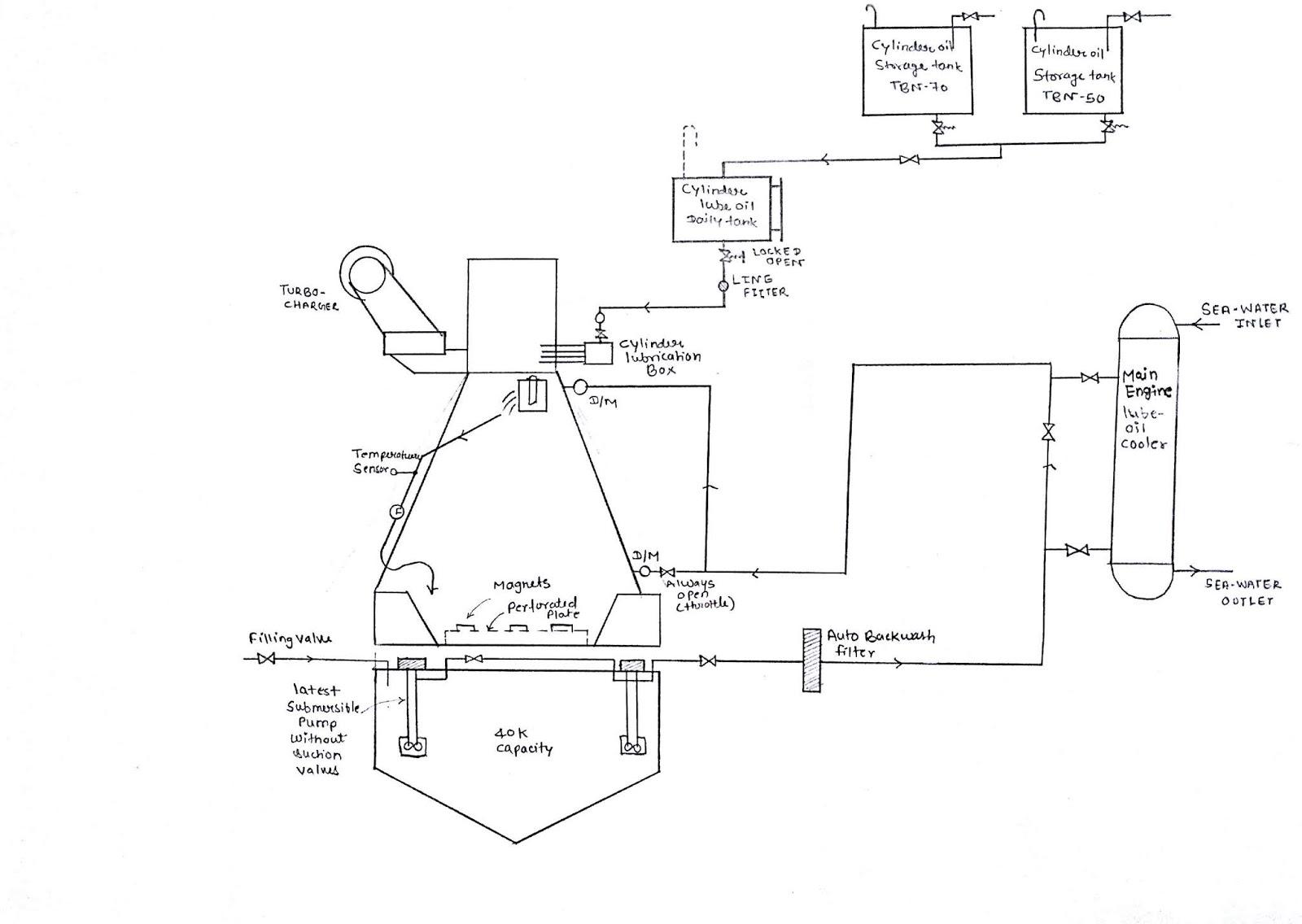 medium resolution of diagram of main engine