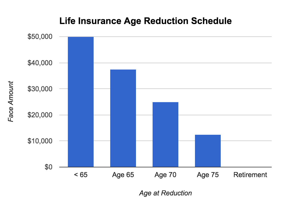 Group term life insurance usually reduces at older ages.