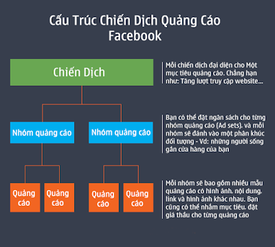 lam-ab-testing-tren-facebook-the-nao