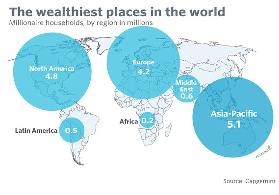 Asia now has more superrich than North America and they have more cumulative wealth as well