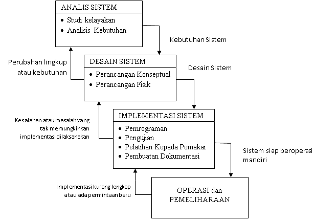 Pengertian MetodePenelitian SDLC (System Development Life Cycle)