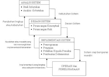 Metode Pengembangan Sistem SDLC (System Development Life Cycle)