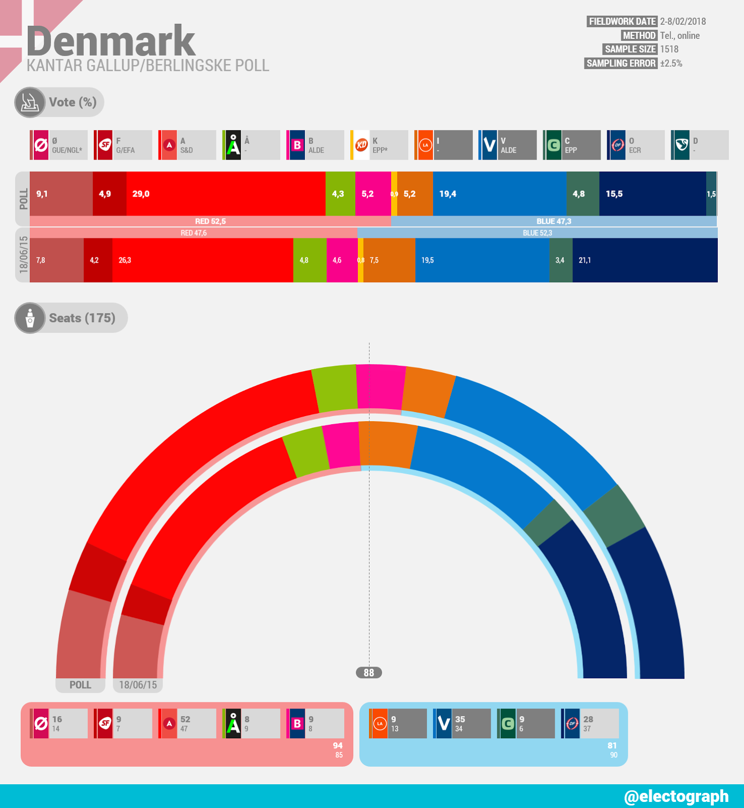 DENMARK Kantar Gallup poll chart for Berlingske, February 2018