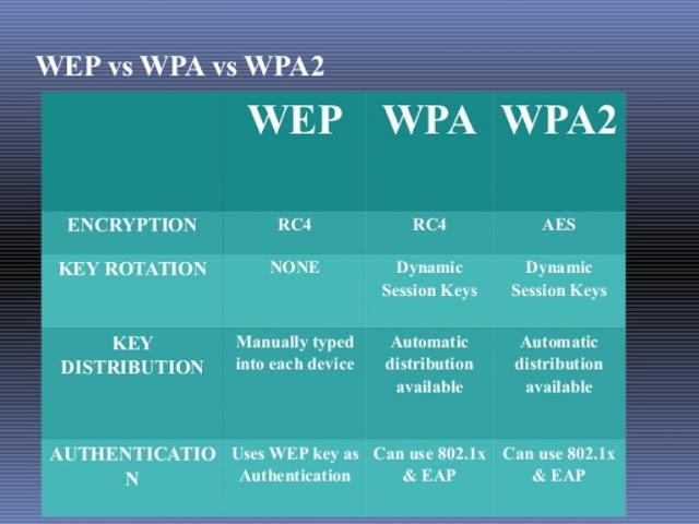 perbedaan jenis enskripsi wifi router