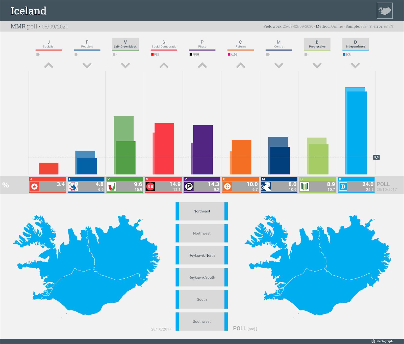 ICELAND: MMR poll chart, 8 September 2020