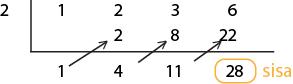 Pembagian Suku Banyak oleh Bentuk (x – k) dengan cara horner
