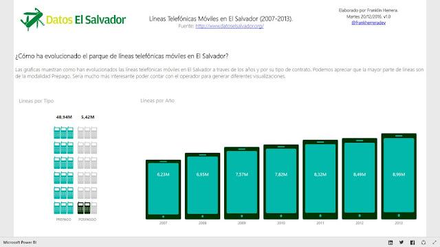 Líneas Telefónicas Móviles en El Salvador