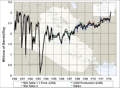 Sharp Uptick in Iraqi Oil Production thumbnail