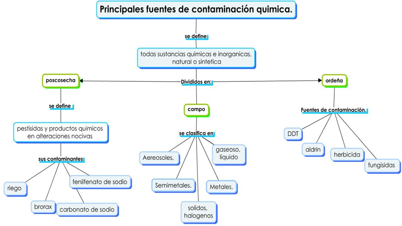 Inocuidad alimentaria for Quimica de los alimentos pdf