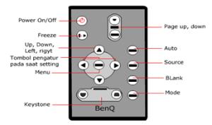 Bagian-Bagian Remote Control LCD