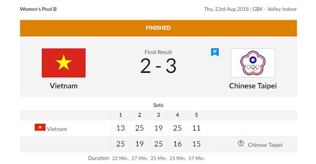Môn bóng chuyền Asian Games 2018: ĐTQG nữ thua Đài Bắc (TQ) 2-3
