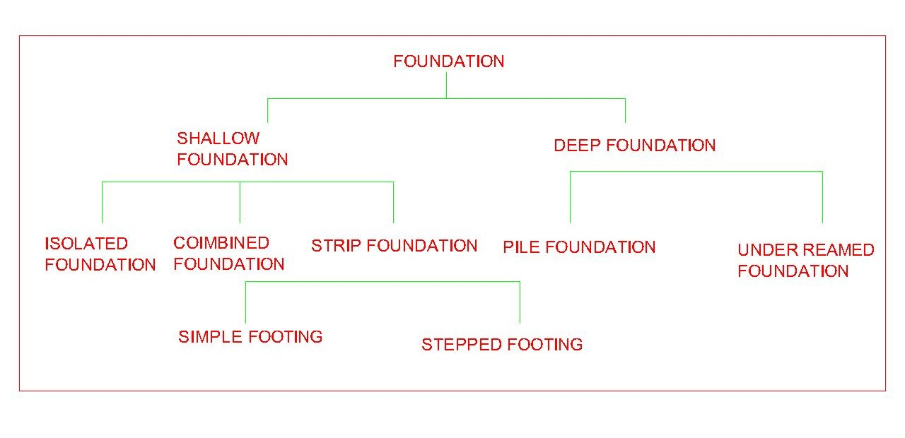 TYPES OF FOUNDATION AND ITS DETAILS ~ learntocivilfield com