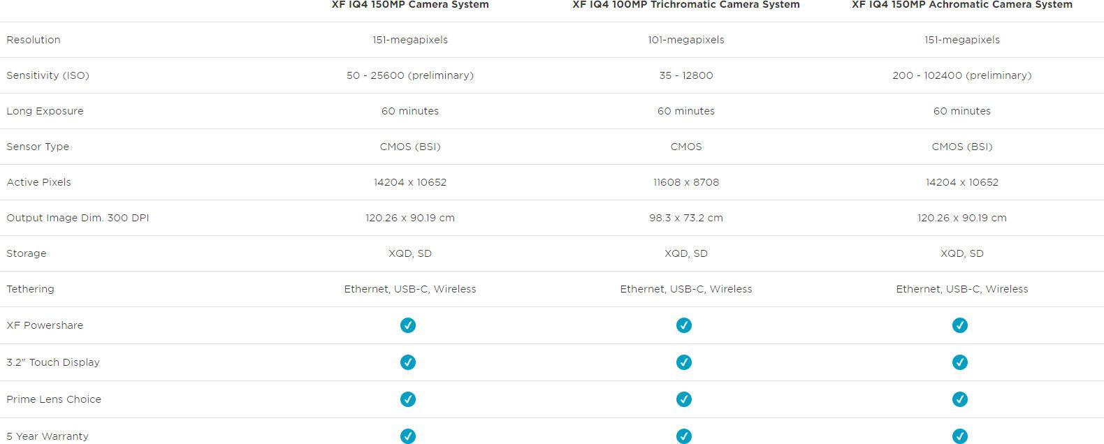 Сравнение версий PhaseOne IQ4
