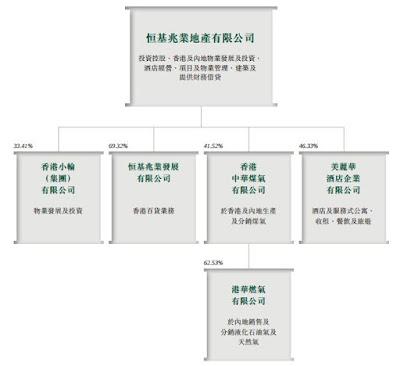 恒基地產(0012) 集團架構圖