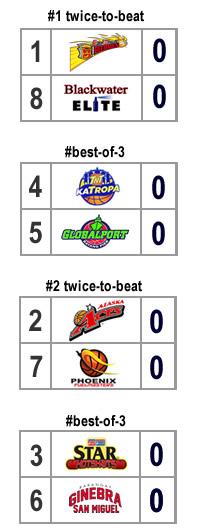 quarterfinal bracket scenario 3