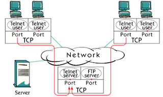 What is TCP/IP application ports ?