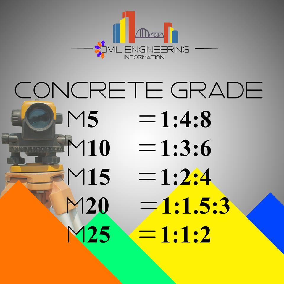 Civil Dimensions Concrete Grades And Its Ratio cement